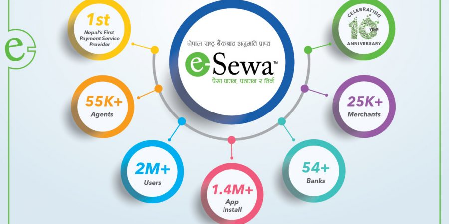 esewa online payment gateway users in nepal infrographics