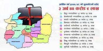 nuwakot district budget 2077-78 nepal